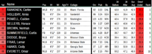 FOF2019DraftTop10New